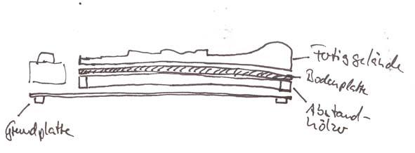 History Modelleisenbahn